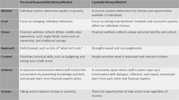Money Mindset Chart - Personal Responsibility versus Equitable Money Mindset