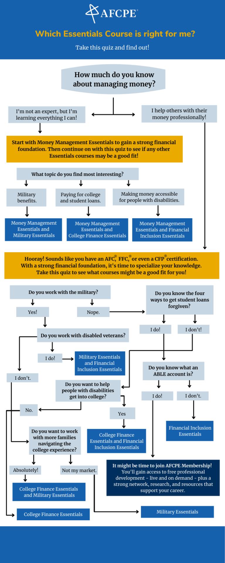 Essentials Courses Infographic